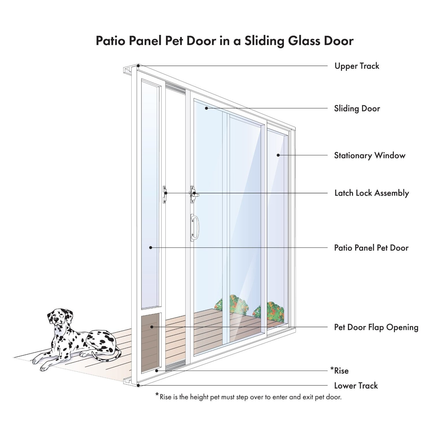 "PetSafe Freedom Patio Panel Pet Door For 81"" Doors Free Shipping"